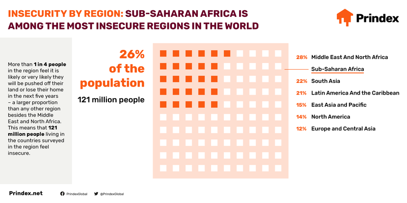 Prindex_Africa_2020-Infographics-Social2.png