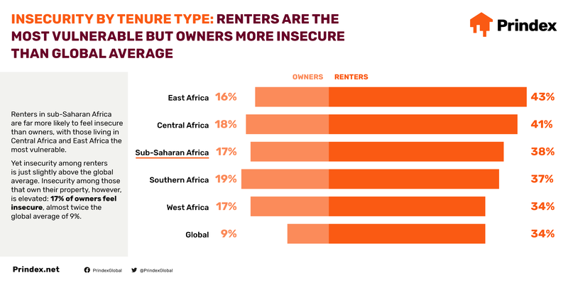 Prindex_Africa_2020-Infographics-Social4.png
