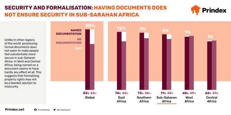 Prindex_Africa_2020-Infographics-Social5.png