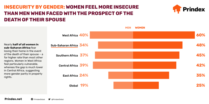 Prindex_Africa_2020-Infographics-Social6.png