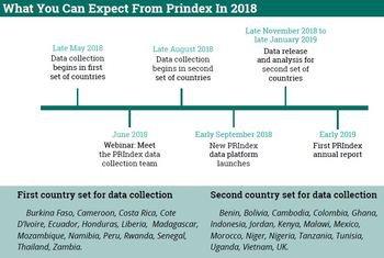 Prindex Timeline